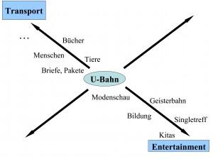 Sichtachsen-UBahn Beispiel Blog